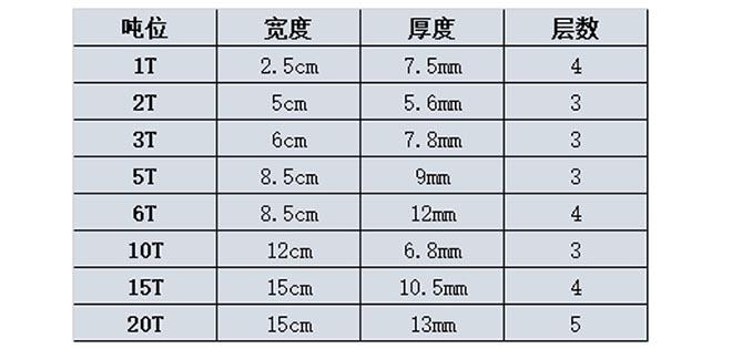 环形扁平吊装带技术参数