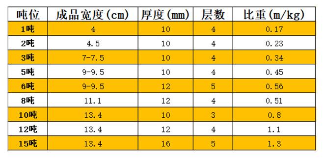 白色耐酸碱吊装带技术参数.jpg